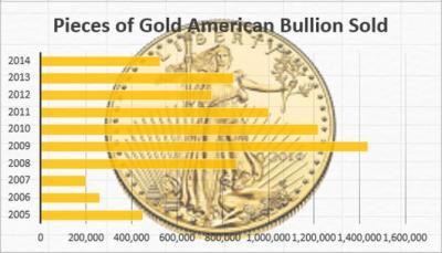 Gold Investment Advice for 2015
