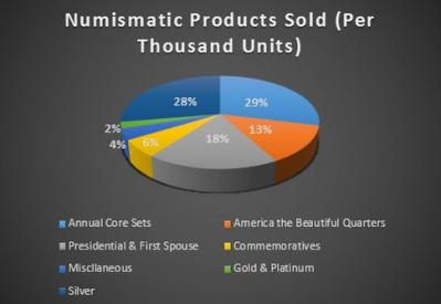 Our Guide to Numismatic Coin Values