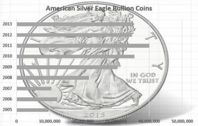 Why Is Silver So Cheap?