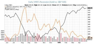 Why Gold is a Safe Haven Investment